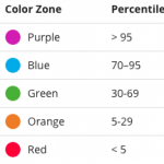 The color coded zones.